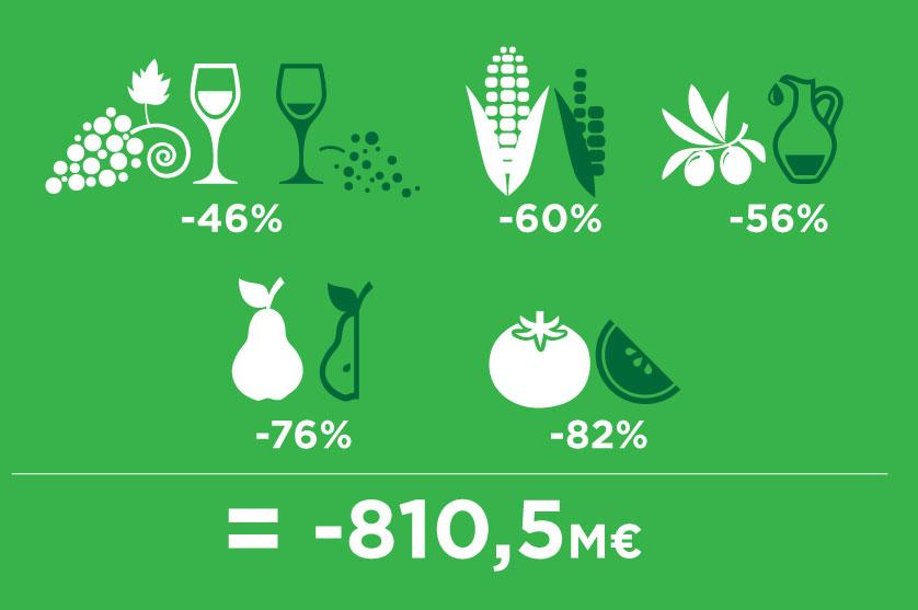 Retiradade fitofármacospoderá ter impacto negativode810 milhões de eurosnasfileiras do vinho, azeite, milho, pêra e tomate