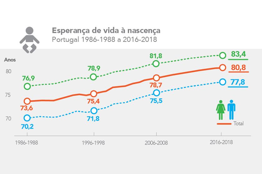 Segundo dados do INE, esperança média de vida aumenta.